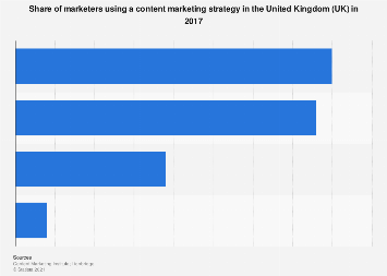 Content marketing strategy usage in the UK 2017