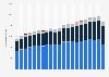 Einnahmen aus der Öko-Steuer in Österreich nach Steuerart bis 2017
