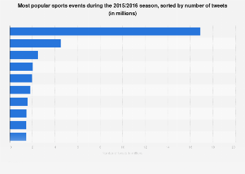 Twitter: online buzz of U.S. sports events 2015-2016