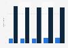 Umfrage in Deutschland zur Anzahl der Direktversicherten bis 2017