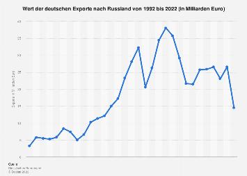 Deutsche Exporte nach Russland bis 2018