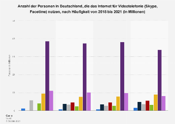 Umfrage in Deutschland zu Nutzung des Internet für Bildtelefonie, Skype bis 2017