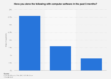 Computer software consumption behavior in the United Kingdom (UK) as of May 2017