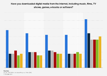 Digital media downloading in the United Kingdom (UK) 2012-2018, by frequency