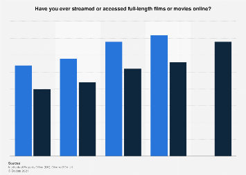 Online film and movie streaming in the UK 2012-2018, by frequency