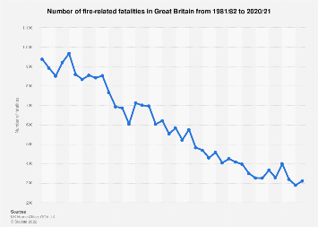 Number of fire-related fatalities in Great Britain 2010-2017