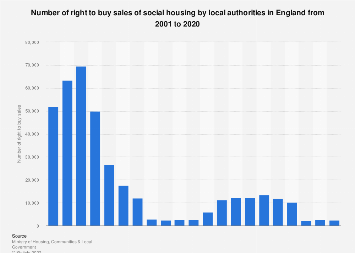 Social housing sales: right to buy sales of local authorities 2001-2018