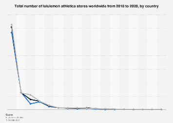 Number of lululemon athletica stores worldwide 2011-2017, by country