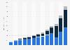 Net revenue of lululemon worldwide 2010-2018, by segment