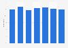 Free digital media content consumption in the UK 2012-2018