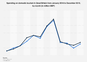 Monthly domestic tourism spending in Great Britain 2016-2018