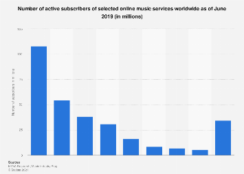 Number of active subscribers of online music services 2017