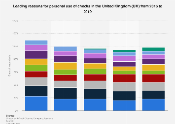 Share of consumers writing checks in the United Kingdom (UK) 2015-2017, by purpose