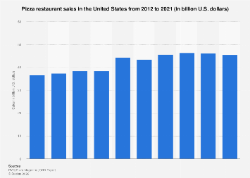 U.S. pizza restaurant sales 2012-2017