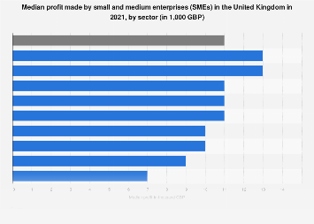 Average profit of small & medium enterprises (SME) 2014-2017, by sector