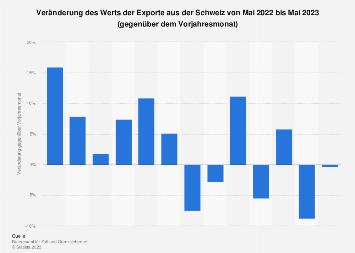Veränderung der Exporte aus der Schweiz nach Monaten bis April 2019