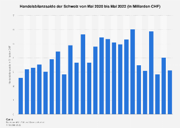 Handelsbilanz der Schweiz nach Monaten bis September 2018