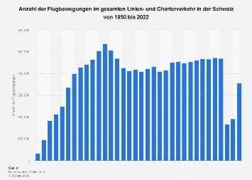 Flugbewegungen in der Schweiz bis 2017