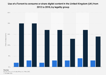 uTorrent use to consume digital content in the UK 2012-2017, by legality group