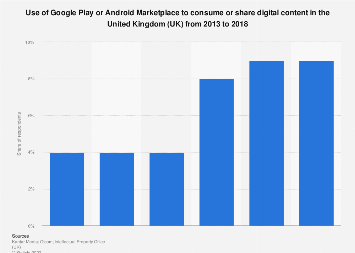 Google Play or Android Marketplace use to consume digital content in the UK 2012-16