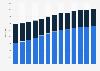 Number of Baskin-Robbins stores worldwide 2007-2018, by region