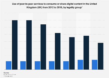 Peer-to-peer services usage to consume or share digital content in the UK 2012-2017