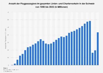 Flugpassagiere in der Schweiz bis 2017