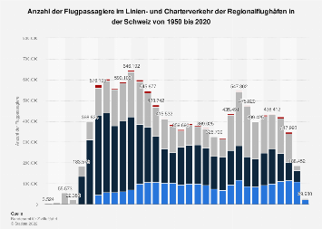 Flugpassagiere auf den Regionalflughäfen in der Schweiz bis 2018