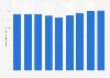Anzahl der deutschen Kurzurlaubsreisenden bis 2018