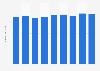 Anzahl der Kurzurlaubsreisen pro Person der Deutschen bis 2017