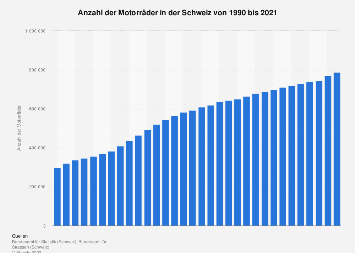 Motorrad-Bestand in der Schweiz bis 2017
