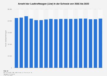 Lastkraftwagen in der Schweiz bis 2018