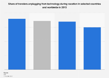 Travelers unplugging during vacation worldwide, by region in 2013