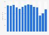 Umsatz von Geox weltweit bis 2018