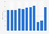 Umsatz von SWISS bis 2018