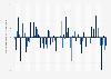 Besucherfrequenz im Detailhandel in der Schweiz ggü. dem Vorjahr/Vormonat 2019