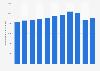 Mitarbeiterzahl von SWISS bis 2018