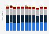 Struktur des Stromverbrauchs in der Schweiz nach Verbrauchssektoren bis 2017