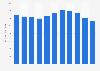 Mitarbeiterzahl von Austrian Airlines bis 2018