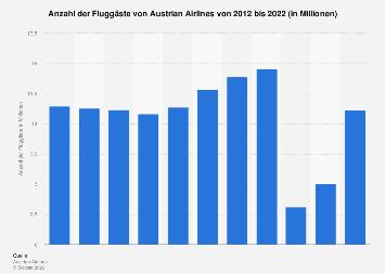 Fluggastzahlen von Austrian Airlines bis 2018