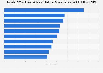 Höchste CEO-Löhne in der Schweiz 2018