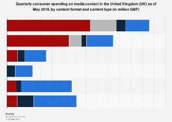 Consumer spending on media content in the United Kingdom (UK) 2017, by content format