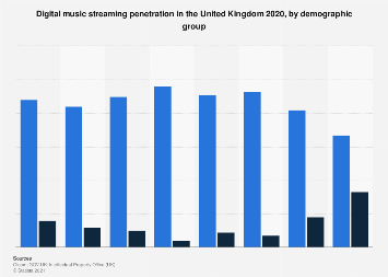Digital music streaming penetration in the United Kingdom 2017, by demographic group