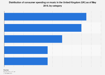 Consumer spending on music in the UK 2018, by category