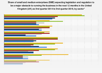 SME: legislation as a major obstacle to running the business, by sector UK 2014-2018