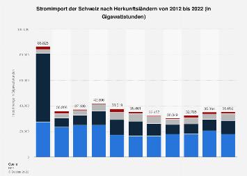 Stromimport der Schweiz nach Herkunftsländern bis 2016
