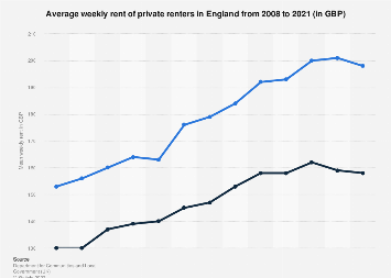UK Housing: Average weekly rent of private renters in England 2008-2018