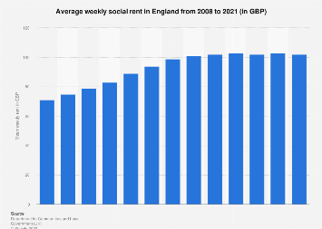 UK Housing: Average weekly rent of social renters in England 2008-2017