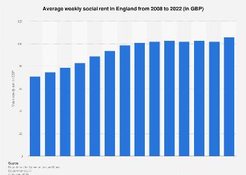 UK Housing: Average weekly rent of social renters in England 2008-2017