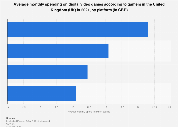 Consumer spending on video games in the United Kingdom (UK) 2017, by category